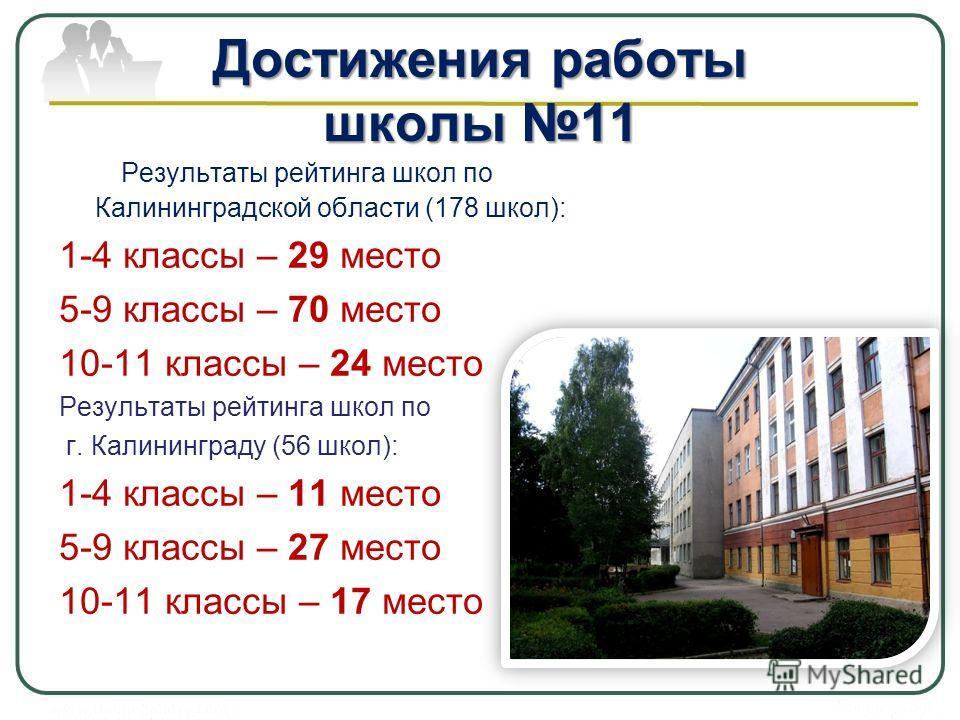 Достижения работы школы 11 Результаты рейтинга школ по Калининградской области (178 школ): 1-4 классы – 29 место 5-9 классы – 70 место 10-11 классы – 24 место Результаты рейтинга школ по г. Калининграду (56 школ): 1-4 классы – 11 место 5-9 классы – 2