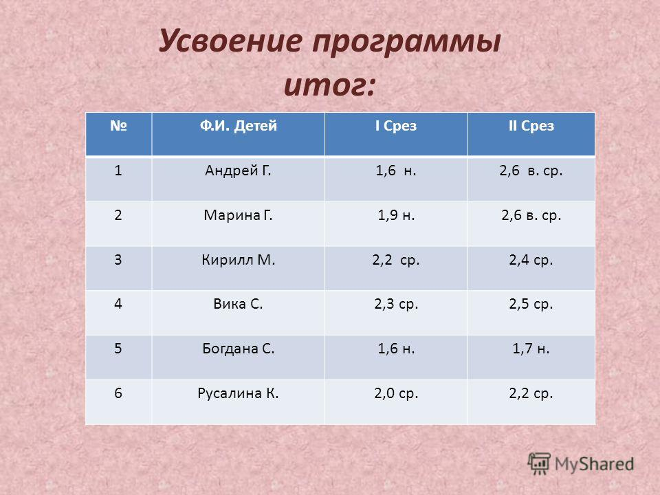 Усвоение программы итог: Ф.И. ДетейI СрезII Срез 1Андрей Г.1,6 н.2,6 в. ср. 2Марина Г.1,9 н.2,6 в. ср. 3Кирилл М.2,2 ср.2,4 ср. 4Вика С.2,3 ср.2,5 ср. 5Богдана С.1,6 н.1,7 н. 6Русалина К.2,0 ср.2,2 ср.