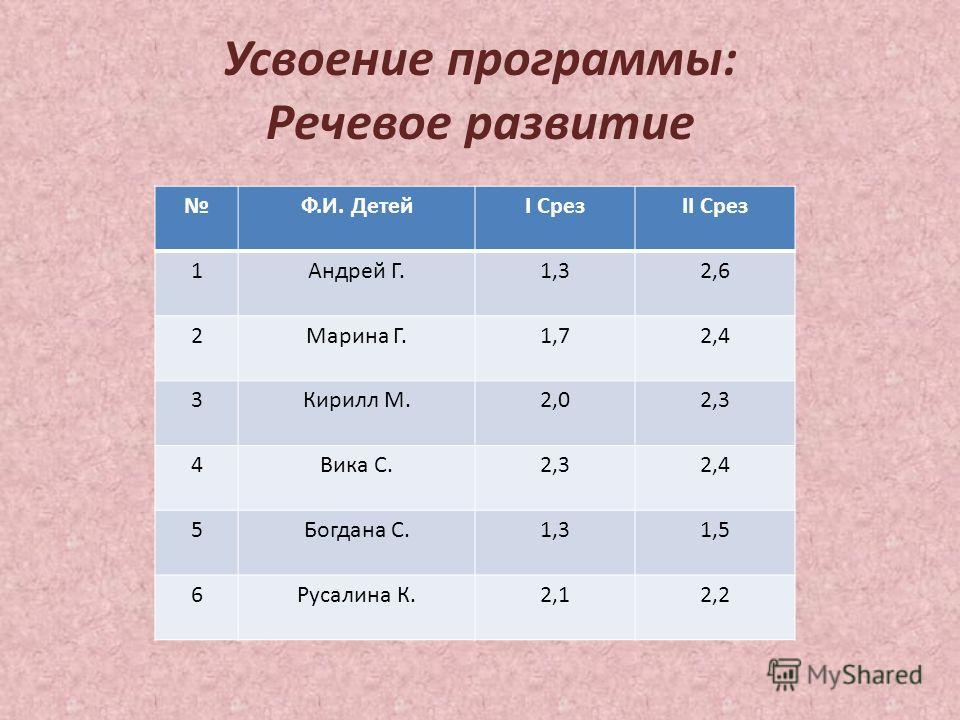 Усвоение программы: Речевое развитие Ф.И. ДетейI СрезII Срез 1Андрей Г.1,32,6 2Марина Г.1,72,4 3Кирилл М.2,02,3 4Вика С.2,32,4 5Богдана С.1,31,5 6Русалина К.2,12,2