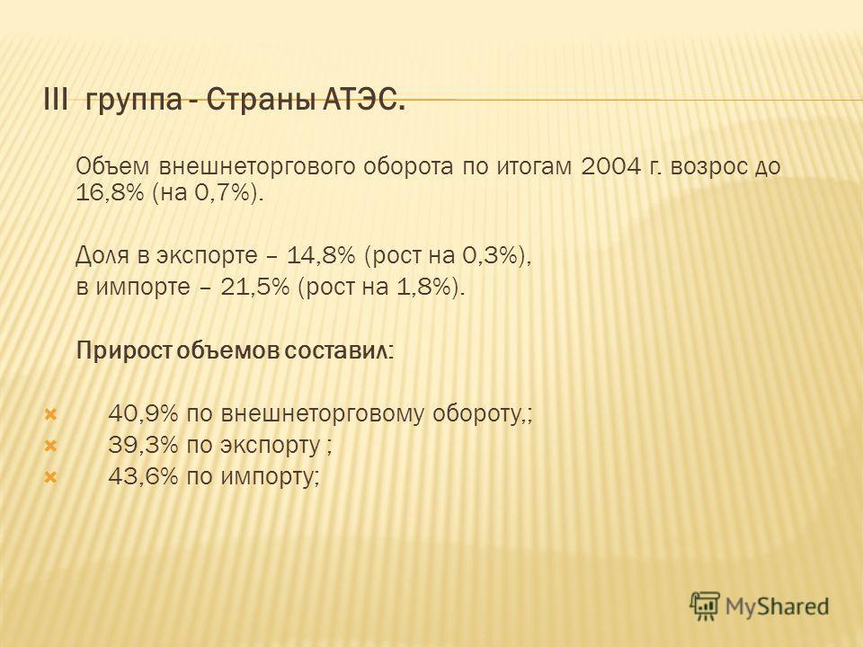 III группа - Страны АТЭС. Объем внешнеторгового оборота по итогам 2004 г. возрос до 16,8% (на 0,7%). Доля в экспорте – 14,8% (рост на 0,3%), в импорте – 21,5% (рост на 1,8%). Прирост объемов составил: 40,9% по внешнеторговому обороту,; 39,3% по экспо