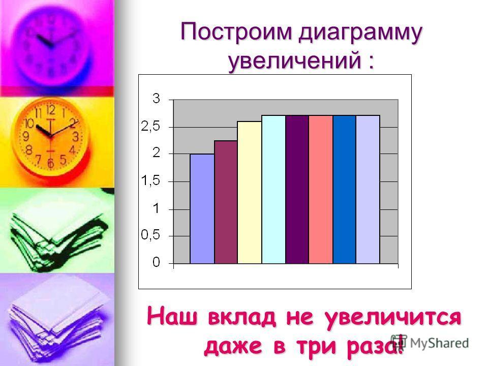 Построим диаграмму увеличений : Наш вклад не увеличится даже в три раза!