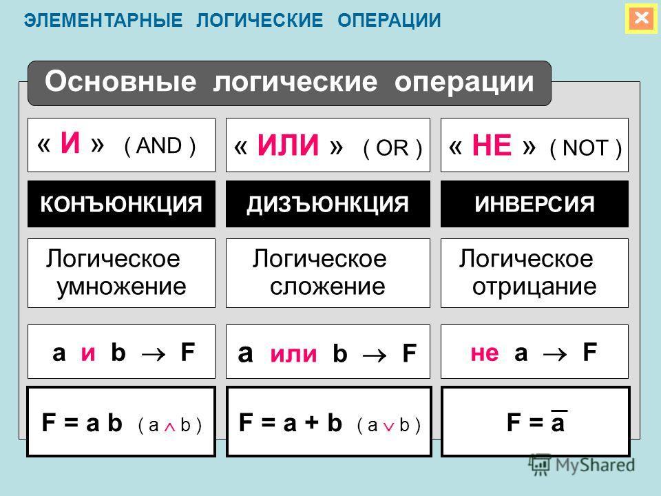 Основные логические операции « НЕ » ( NOT ) « ИЛИ » ( OR ) Логическое умножение Логическое отрицание Логическое сложение КОНЪЮНКЦИЯИНВЕРСИЯДИЗЪЮНКЦИЯ « И » ( AND ) а и b Fне а F а или b F F = a b ( a b ) F = aF = a + b ( a b ) ЭЛЕМЕНТАРНЫЕ ЛОГИЧЕСКИЕ