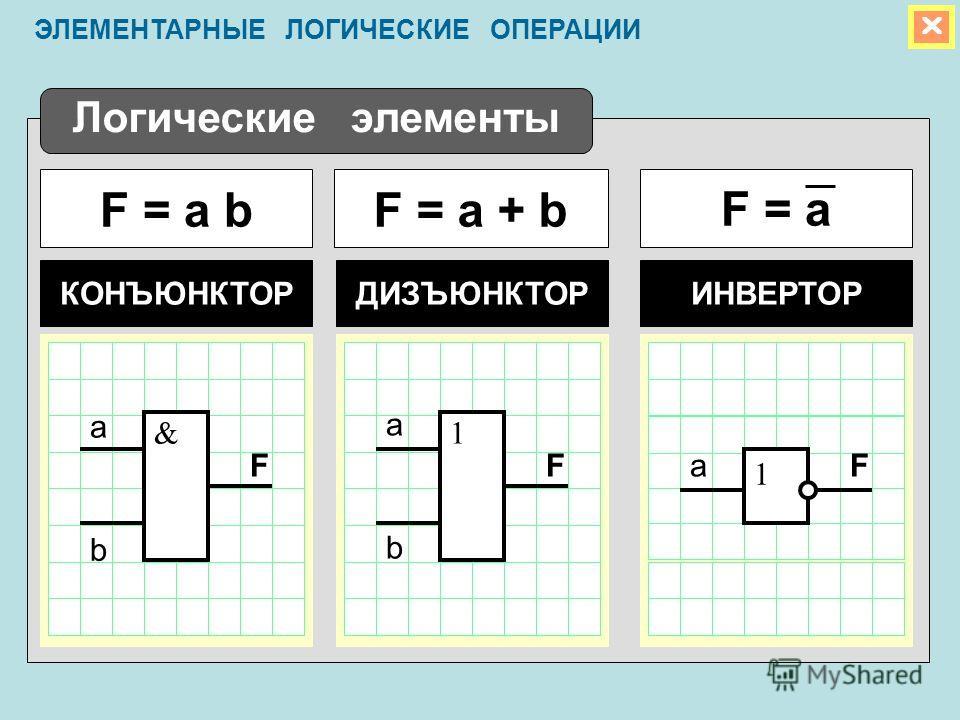 Логические элементы F = a bF = aF = a + b КОНЪЮНКТОРИНВЕРТОРДИЗЪЮНКТОР &1 1 a b a b aFFF ЭЛЕМЕНТАРНЫЕ ЛОГИЧЕСКИЕ ОПЕРАЦИИ
