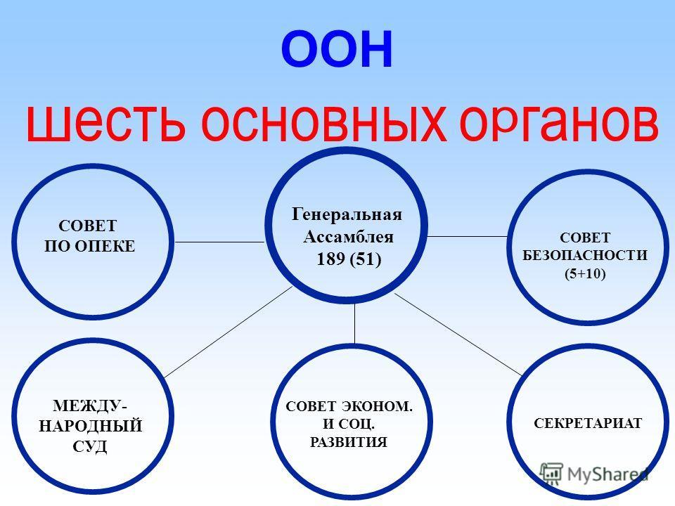 Цель Задачи Принципы Структура