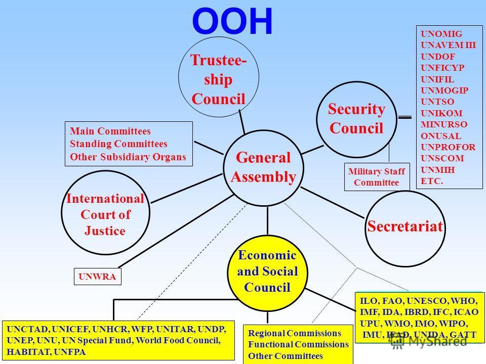 ООН Совет экономического и социально развития (ECOSOC) Функциональные комиссии Региональные комиссии 16 специализированных агентств Спецпрограммы ООН Постоянные и временные комитеты Экспертные, целевые и др. органы