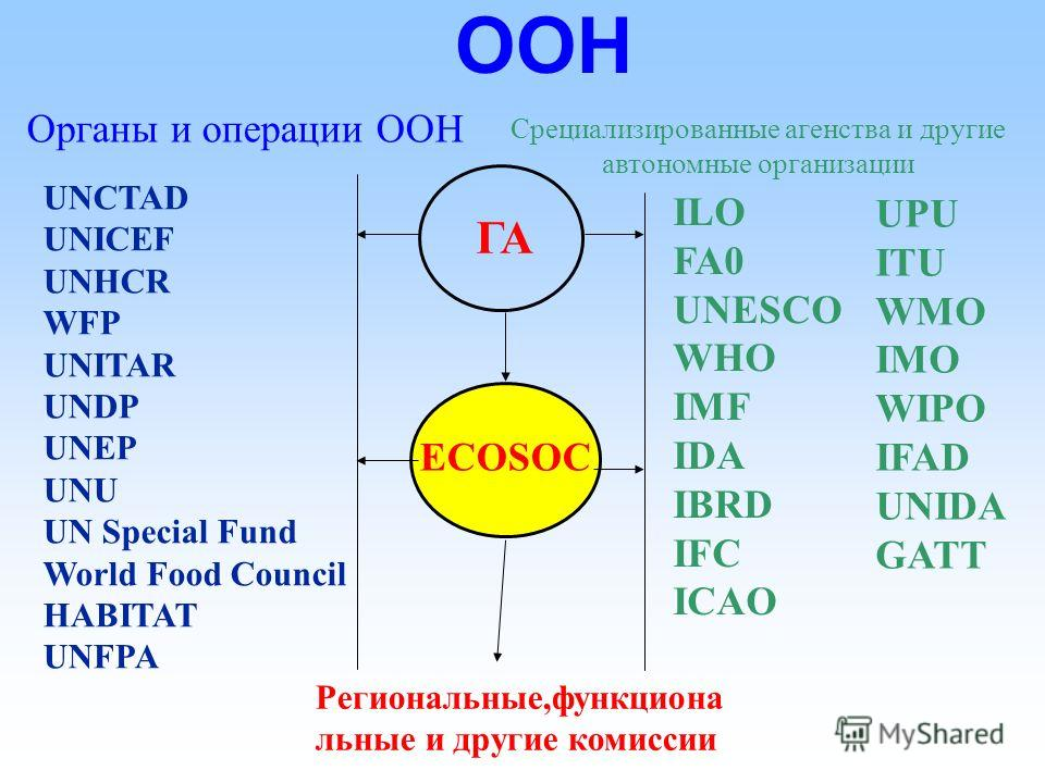 ООН Trustee- ship Council General Assembly International Court of Justice Security Council Economic and Social Council Secretariat Military Staff Committee Main Committees Standing Committees Other Subsidiary Organs UNWRA UNOMIG UNAVEM III UNDOF UNFI