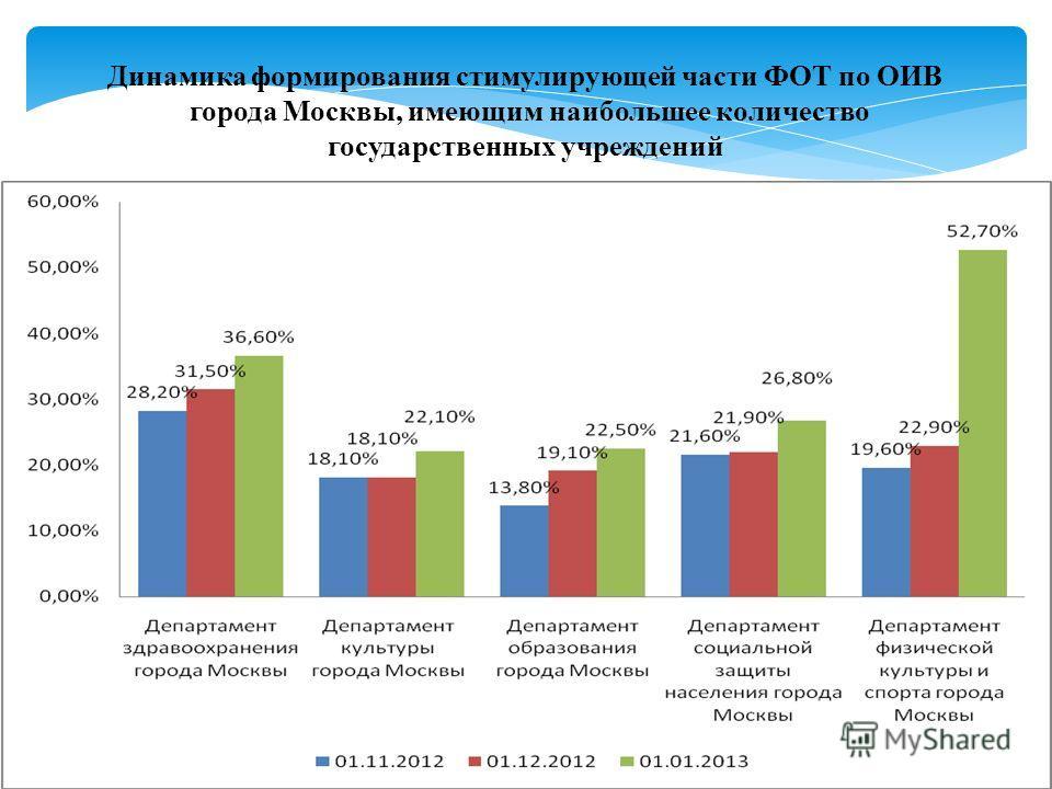 Динамика формирования стимулирующей части ФОТ по ОИВ города Москвы, имеющим наибольшее количество государственных учреждений