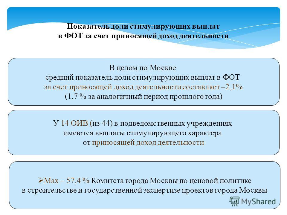 В целом по Москве средний показатель доли стимулирующих выплат в ФОТ за счет приносящей доход деятельности составляет –2,1% (1,7 % за аналогичный период прошлого года) У 14 ОИВ (из 44) в подведомственных учреждениях имеются выплаты стимулирующего хар