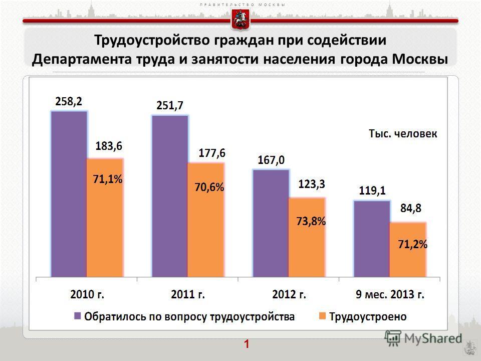 ПРАВИТЕЛЬСТВО МОСКВЫ Трудоустройство граждан при содействии Департамента труда и занятости населения города Москвы 1