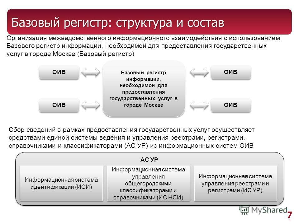 Базовый регистр: структура и состав Базовый регистр информации, необходимой для предоставления государственных услуг в городе Москве Базовый регистр информации, необходимой для предоставления государственных услуг в городе Москве ОИВ Сбор сведений в