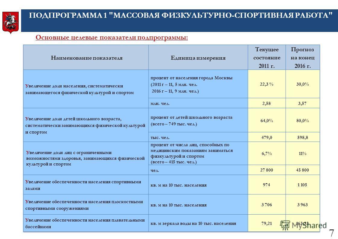 Основные целевые показатели подпрограммы: ПОДПРОГРАММА 1 МАССОВАЯ ФИЗКУЛЬТУРНО-СПОРТИВНАЯ РАБОТА 7