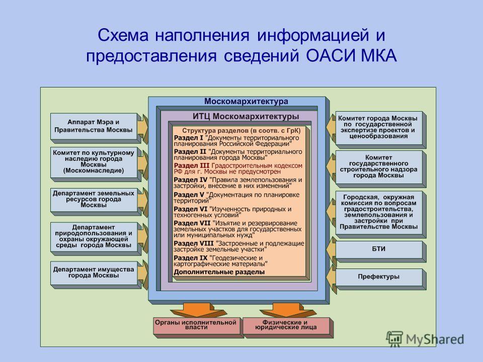 Схема наполнения информацией и предоставления сведений ОАСИ МКА