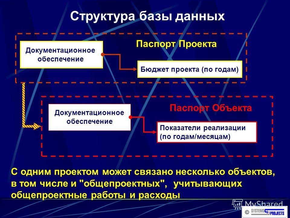 Структура базы данных Паспорт Проекта Документационное обеспечение Бюджет проекта (по годам) Паспорт Объекта Показатели реализации (по годам/месяцам) С одним проектом может связано несколько объектов, в том числе и