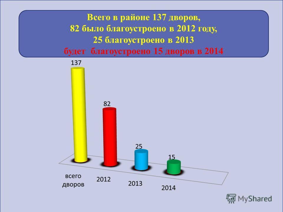Всего в районе 137 дворов, 82 было благоустроено в 2012 году, 25 благоустроено в 2013 будет благоустроено 15 дворов в 2014