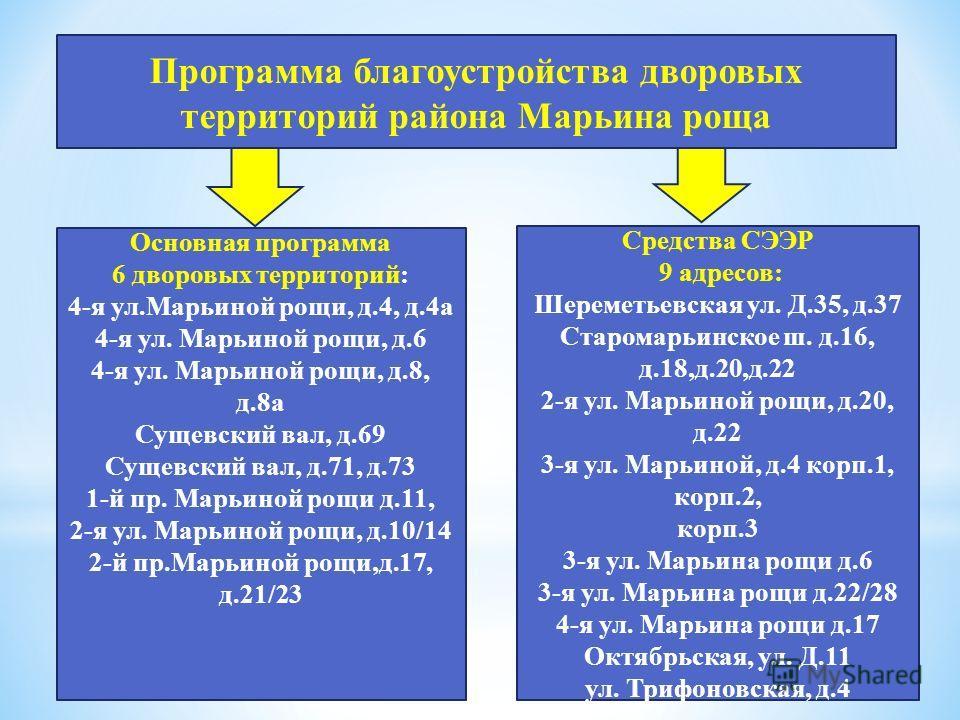 Основная программа 6 дворовых территорий: 4-я ул.Марьиной рощи, д.4, д.4а 4-я ул. Марьиной рощи, д.6 4-я ул. Марьиной рощи, д.8, д.8а Сущевский вал, д.69 Сущевский вал, д.71, д.73 1-й пр. Марьиной рощи д.11, 2-я ул. Марьиной рощи, д.10/14 2-й пр.Марь