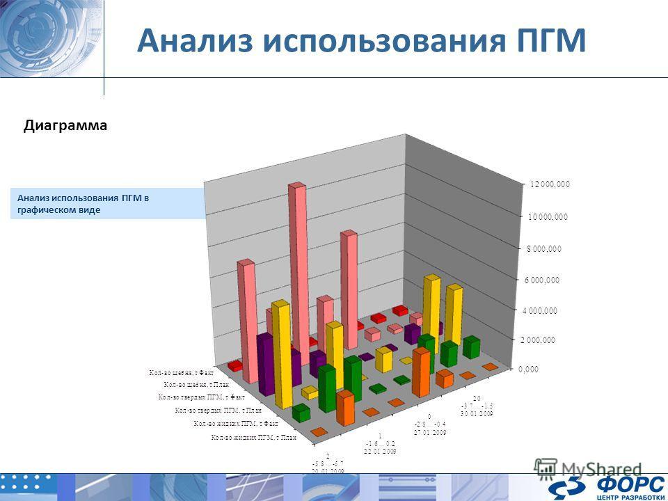 Анализ использования ПГМ Анализ использования ПГМ в графическом виде Диаграмма