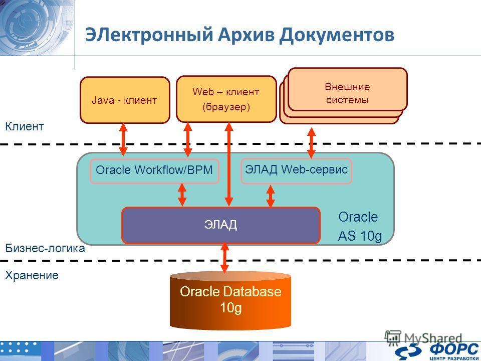 ЭЛектронный Архив Документов ЭЛАД Oracle Workflow/BPM ЭЛАД Web-сервис Oracle Database 10g Java - клиент Внешние системы Web – клиент (браузер) Oracle AS 10g Клиент Бизнес-логика Хранение