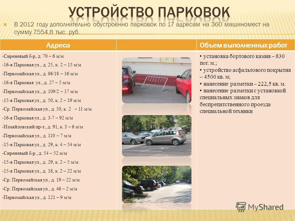 В 2012 году дополнительно обустроенно парковок по 17 адресам на 360 машиномест на сумму 7554,8 тыс. руб. АдресаОбъем выполненных работ -Сиреневый б-р, д. 70 – 6 м/м -16-я Парковая ул., д. 25, к. 2 – 15 м/м -Первомайская ул., д. 86/18 – 16 м/м -16-я П