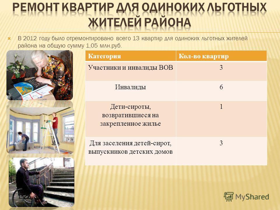 В 2012 году было отремонтировано всего 13 квартир для одиноких льготных жителей района на общую сумму 1,05 млн.руб. КатегорияКол-во квартир Участники и инвалиды ВОВ3 Инвалиды6 Дети-сироты, возвратившиеся на закрепленное жилье 1 Для заселения детей-си
