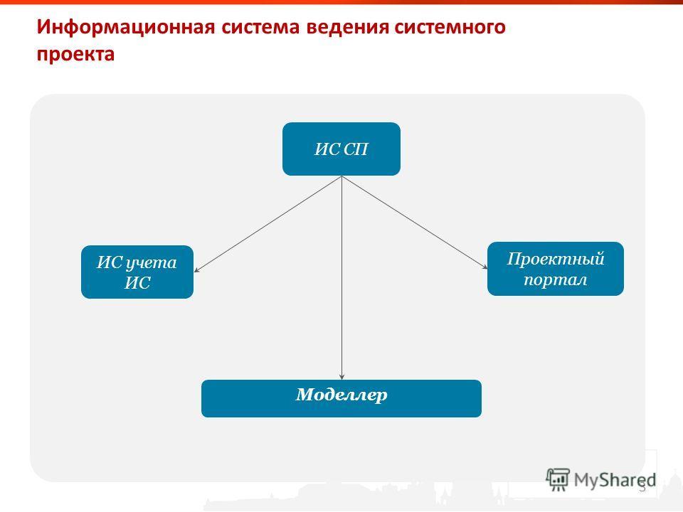 Образец заголовка Образец текста – Второй уровень Третий уровень – Четвертый уровень » Пятый уровень Информационная система ведения системного проекта ИС СП Проектный портал ИС учета ИС Моделлер 3