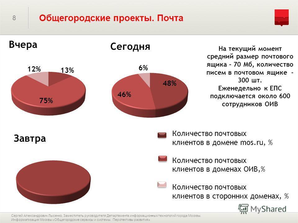 8 На текущий момент средний размер почтового ящика – 70 Мб, количество писем в почтовом ящике - 300 шт. Еженедельно к ЕПС подключается около 600 сотрудников ОИВ Количество почтовых клиентов в домене mos.ru, % Количество почтовых клиентов в доменах ОИ