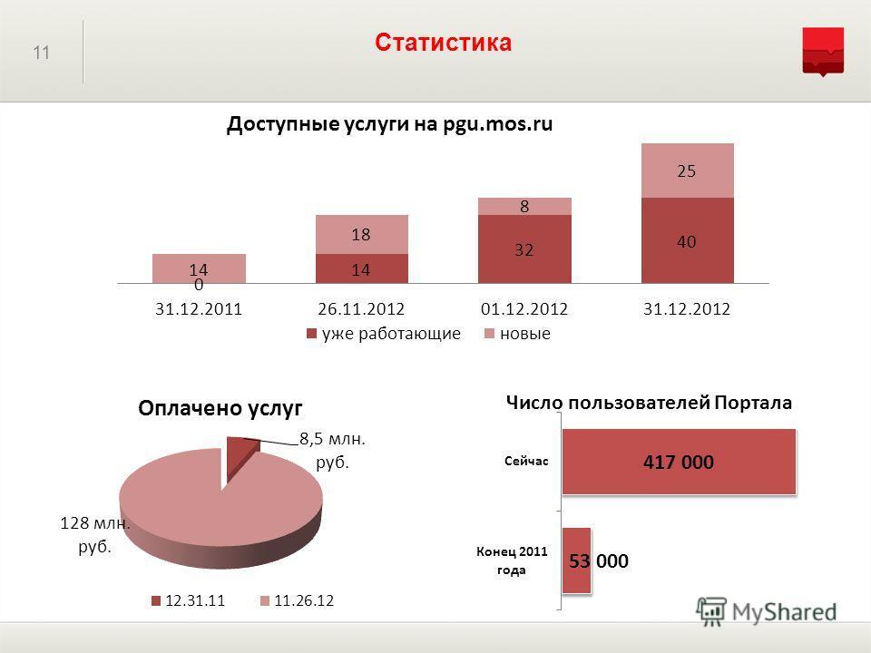 11 Статистика
