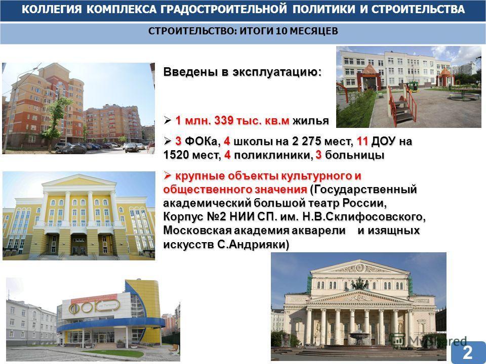 КОЛЛЕГИЯ КОМПЛЕКСА ГРАДОСТРОИТЕЛЬНОЙ ПОЛИТИКИ И СТРОИТЕЛЬСТВА СТРОИТЕЛЬСТВО: ИТОГИ 10 МЕСЯЦЕВ Введены в эксплуатацию: 1 млн. 339 тыс. кв.м жилья 3 ФОКа, 4 школы на 2 275 мест, 11 ДОУ на 1520 мест, 4 поликлиники, 3 больницы 3 ФОКа, 4 школы на 2 275 ме