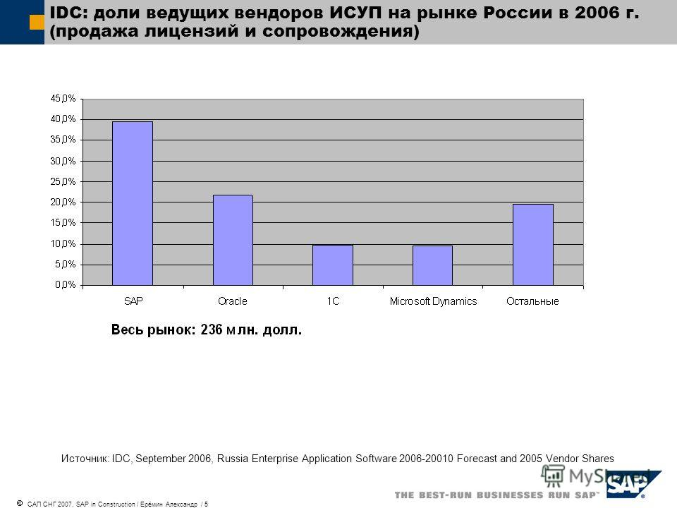 САП СНГ 2007, SAP in Construction / Ерёмин Александр / 5 IDC: доли ведущих вендоров ИСУП на рынке России в 2006 г. (продажа лицензий и сопровождения) Источник: IDC, September 2006, Russia Enterprise Application Software 2006-20010 Forecast and 2005 V