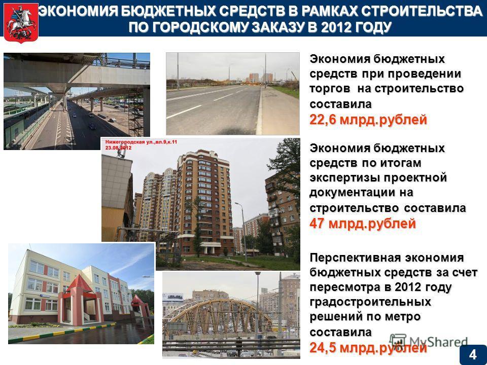 ЭКОНОМИЯ БЮДЖЕТНЫХ СРЕДСТВ В РАМКАХ СТРОИТЕЛЬСТВА ПО ГОРОДСКОМУ ЗАКАЗУ В 2012 ГОДУ Экономия бюджетных средств при проведении торгов на строительство составила 22,6 млрд.рублей Экономия бюджетных средств по итогам экспертизы проектной документации на