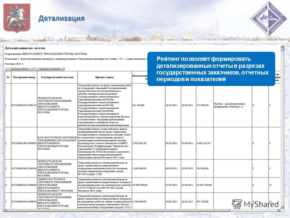 Детализация 8 Рейтинг позволяет формировать детализированные отчеты в разрезах государственных заказчиков, отчетных периодов и показателей