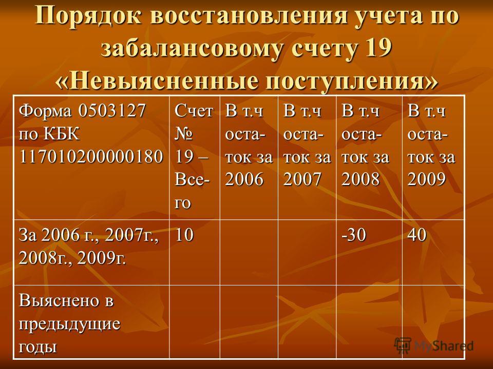 Порядок восстановления учета по забалансовому счету 19 «Невыясненные поступления» Форма 0503127 по КБК 117010200000180 Счет 19 – Все- го В т.ч оста- ток за 2006 В т.ч оста- ток за 2007 В т.ч оста- ток за 2008 В т.ч оста- ток за 2009 За 2006 г., 2007г