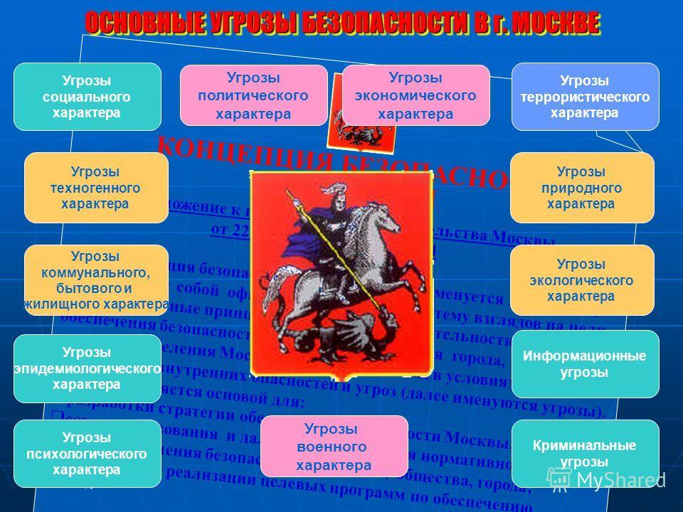 Приложение к постановлению Правительства Москвы от 22 августа 2000 года 654 Концепция безопасности Москвы (далее именуется Концепция) представляет собой официально принятую систему взглядов на цели, задачи, основные принципы и направления деятельност
