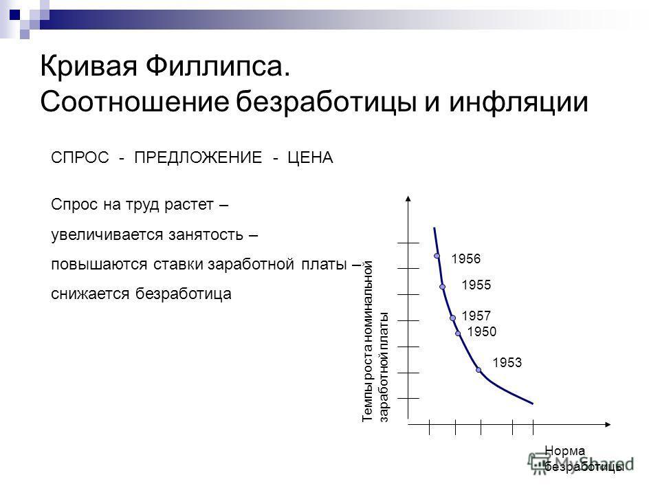 Кривая Филлипса. Соотношение безработицы и инфляции СПРОС - ПРЕДЛОЖЕНИЕ - ЦЕНА Спрос на труд растет – увеличивается занятость – повышаются ставки заработной платы – снижается безработица Норма безработицы Темпы роста номинальной заработной платы 1956