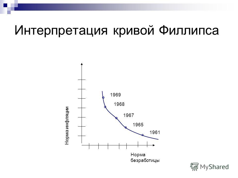 Интерпретация кривой Филлипса Норма безработицы Норма инфляции 1969 1968 1967 1965 1961