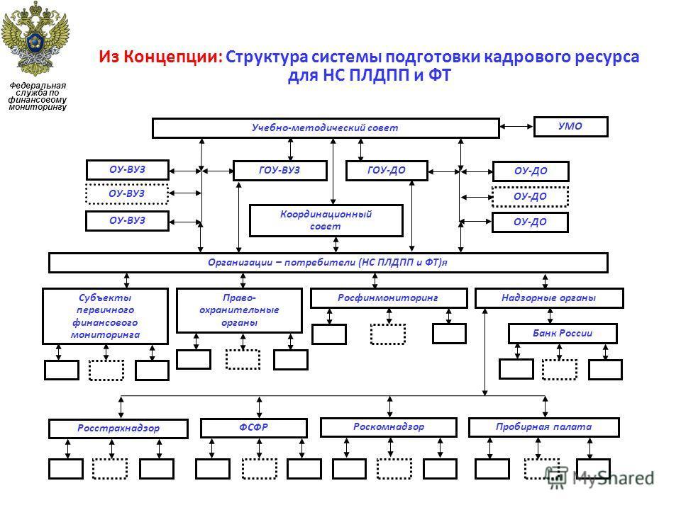 Из Концепции: Структура системы подготовки кадрового ресурса для НС ПЛДПП и ФТ Федеральная служба по финансовому мониторингу