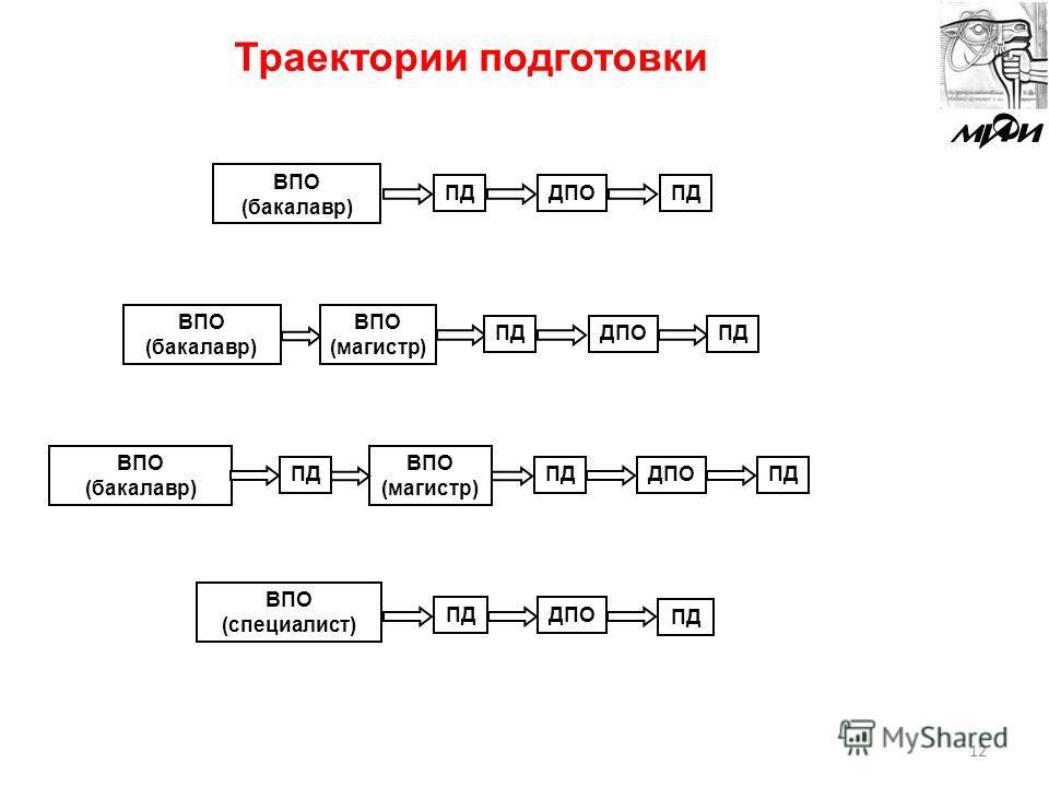 Траектории подготовки 12 ВПО (бакалавр) ДПОПД ВПО (специалист) ДПО ПД ВПО (бакалавр) ДПО ВПО (магистр) ПД ВПО (бакалавр) ДПО ВПО (магистр) ПД