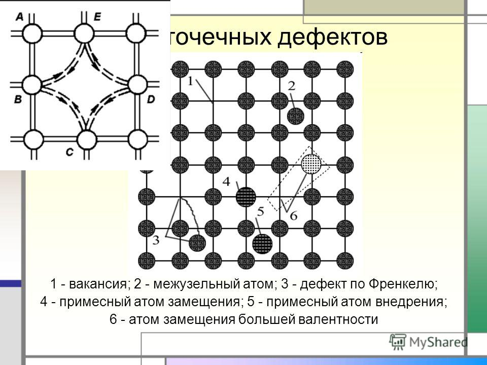 Типы точечных дефектов 1 - вакансия; 2 - межузельный атом; 3 - дефект по Френкелю; 4 - примесный атом замещения; 5 - примесный атом внедрения; 6 - атом замещения большей валентности