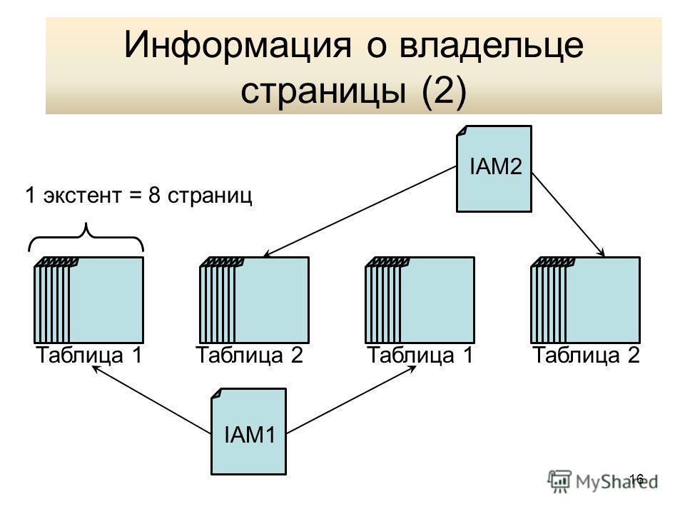 16 Информация о владельце страницы (2) IAM1 IAM2 Таблица 1 Таблица 2 1 экстент = 8 страниц Информация о владельце страницы (2)
