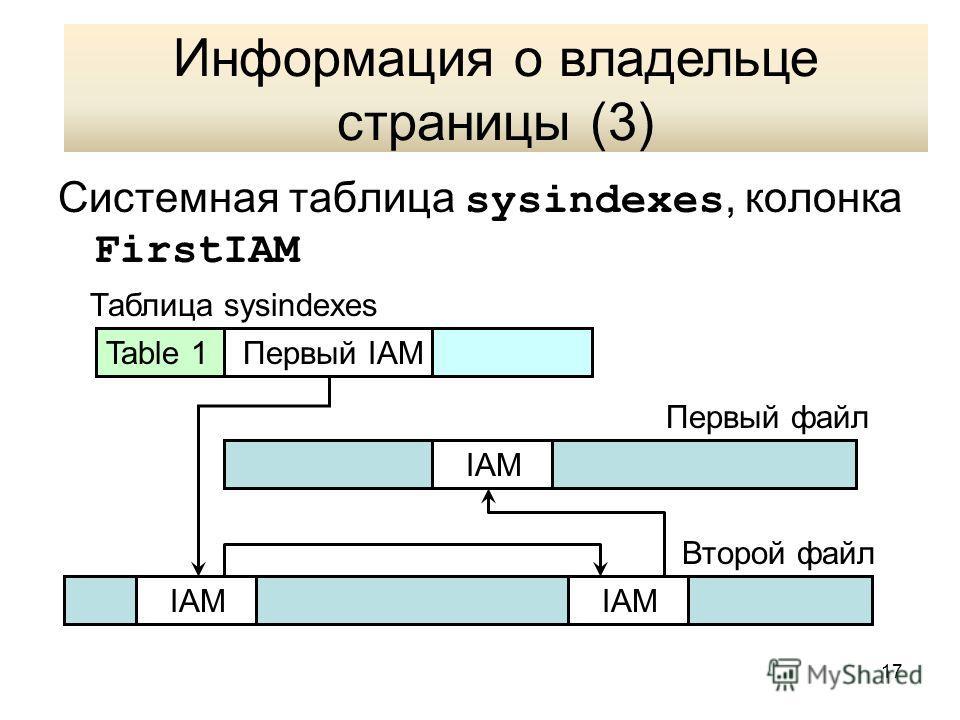 17 Информация о владельце страницы (3) Системная таблица sysindexes, колонка FirstIAM Table 1 Первый IAM Таблица sysindexes IAM Первый файл Второй файл Информация о владельце страницы (3)