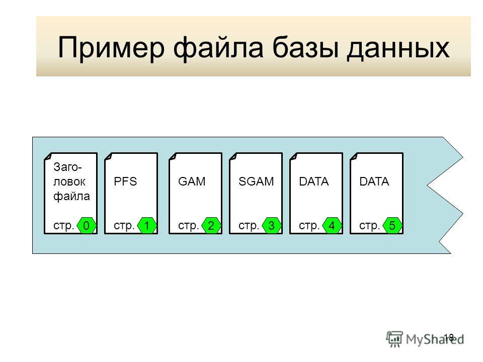 18 Пример файла базы данных Заго- ловок файла стр. PFS стр. GAM стр. SGAM стр. DATA стр. DATA стр. 012345 Пример файла базы данных