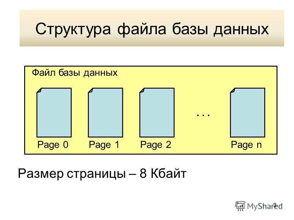 3 Структура файла данных Размер страницы – 8 Кбайт Page 0Page 1Page 2Page n... Файл базы данных Структура файла базы данных