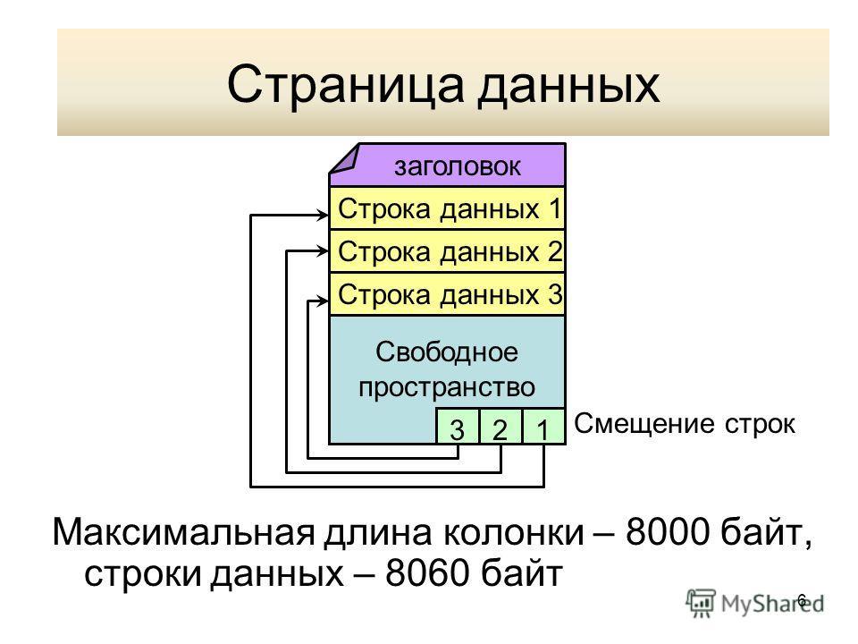 6 Страница данных Максимальная длина колонки – 8000 байт, строки данных – 8060 байт заголовок Строка данных 1 Строка данных 2 Смещение строк 123 Строка данных 3 Свободное пространство Страница данных