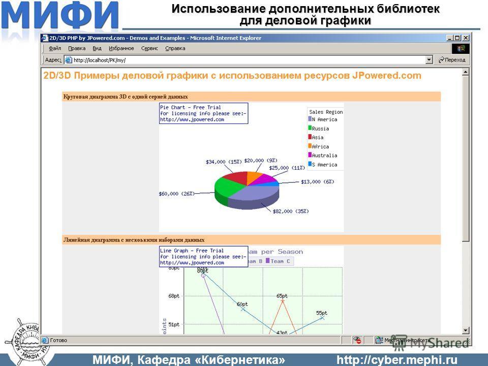 МИФИ, Кафедра «Кибернетика»http://cyber.mephi.ru Использование дополнительных библиотек для деловой графики