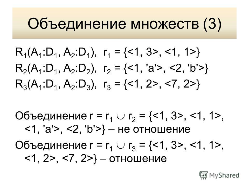 Объединение множеств (3) R 1 (A 1 :D 1, A 2 :D 1 ), r 1 = {, } R 2 (A 1 :D 1, A 2 :D 2 ), r 2 = {, } R 3 (A 1 :D 1, A 2 :D 3 ), r 3 = {, } Объединение r = r 1 r 2 = {,,, } – не отношение Объединение r = r 1 r 3 = {,,, } – отношение