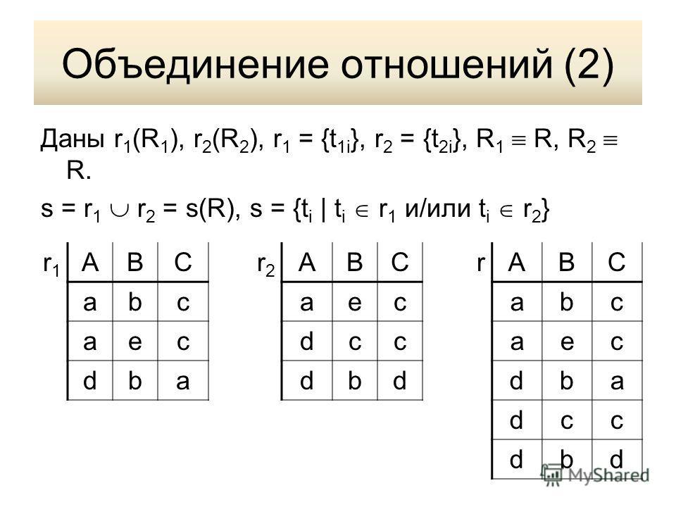 Объединение отношений (2) Даны r 1 (R 1 ), r 2 (R 2 ), r 1 = {t 1i }, r 2 = {t 2i }, R 1 R, R 2 R. s = r 1 r 2 = s(R), s = {t i | t i r 1 и/или t i r 2 } r1r1 ABCr2r2 ABCrABC abcaecabc aecdccaec dbadbddba dcc dbd