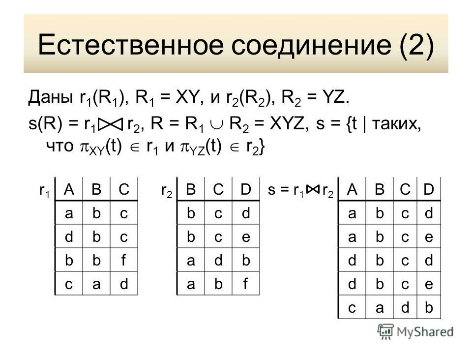 Естественное соединение (2) Даны r 1 (R 1 ), R 1 = XY, и r 2 (R 2 ), R 2 = YZ. s(R) = r 1 r 2, R = R 1 R 2 = XYZ, s = {t | таких, что XY (t) r 1 и YZ (t) r 2 } r1r1 ABCr2r2 BCDs = r 1 r 2 ABCD abcbcdabcd dbcbceabce bbfadbdbcd cadabfdbce cadb