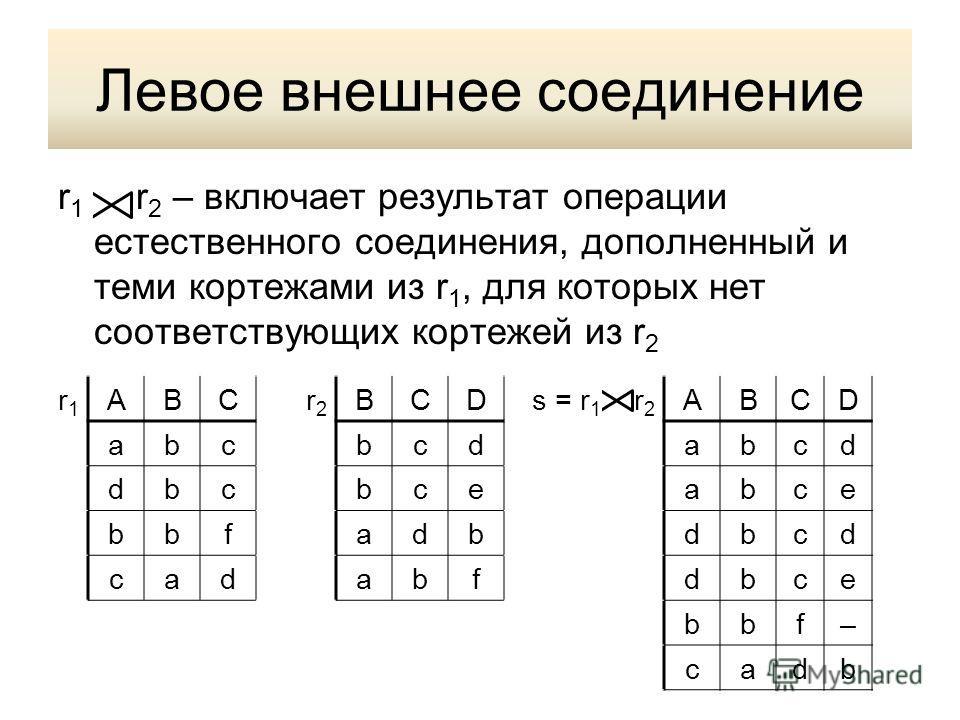 Левое внешнее соединение r 1 r 2 – включает результат операции естественного соединения, дополненный и теми кортежами из r 1, для которых нет соответствующих кортежей из r 2 r1r1 ABCr2r2 BCDs = r 1 r 2 ABCD abcbcdabcd dbcbceabce bbfadbdbcd cadabfdbce