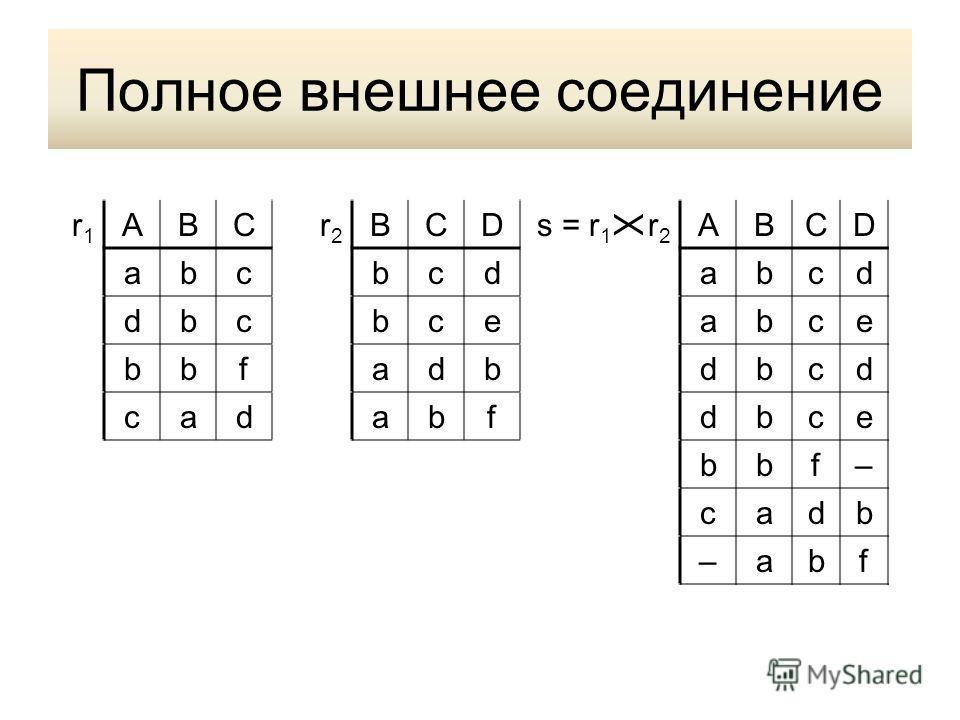 Полное внешнее соединение r1r1 ABCr2r2 BCDs = r 1 r 2 ABCD abcbcdabcd dbcbceabce bbfadbdbcd cadabfdbce bbf– cadb –abf