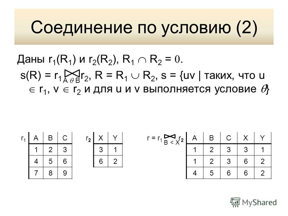 Соединение по условию (2) Даны r 1 (R 1 ) и r 2 (R 2 ), R 1 R 2 =. s(R) = r 1 r 2, R = R 1 R 2, s = {uv | таких, что u r 1, v r 2 и для u и v выполняется условие } A B r1r1 ABCr2r2 XYr = r 1 r 2 ABCXY 1233112331 4566212362 78945662 B < X
