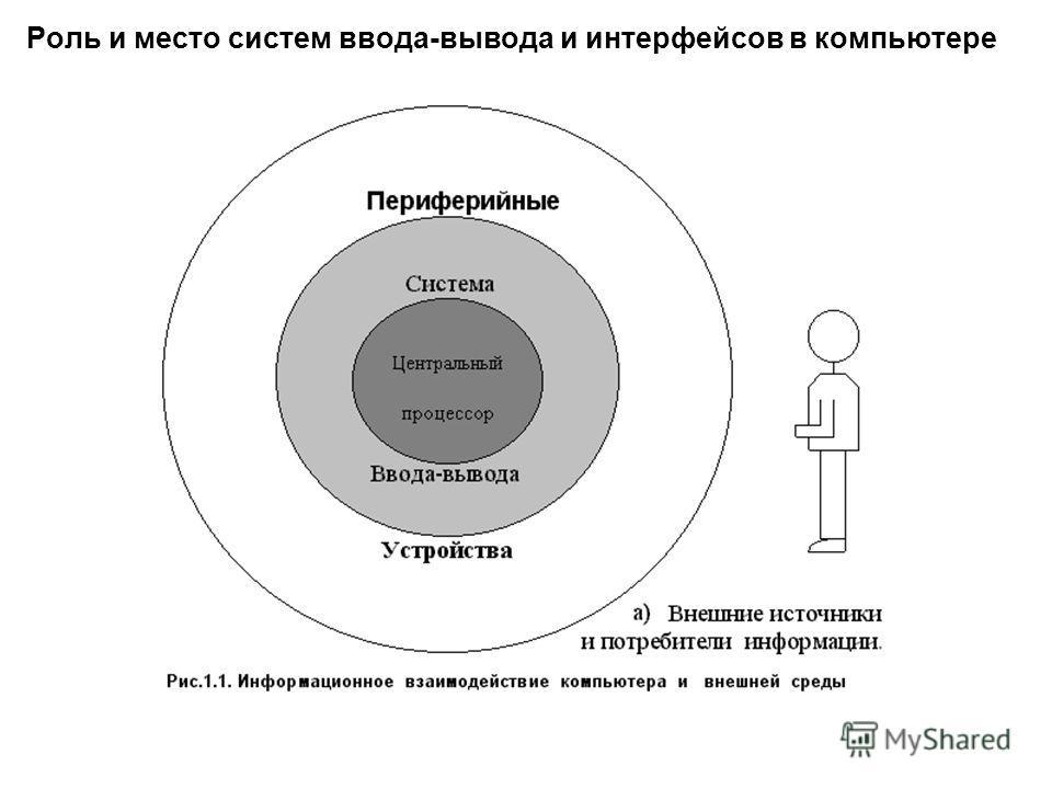Роль и место систем ввода-вывода и интерфейсов в компьютере